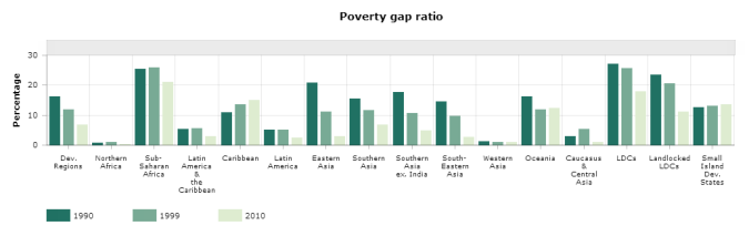 The poverty gap ratio at $1.25 a day (2005 PPP) measures the magnitude of poverty. Expressed as a percentage of the poverty line, it is the result of multiplying the proportion of people who live below the poverty line by the difference between the poverty line and the average income of the population living under the poverty line. High-income economies, as defined by the World Bank, are excluded. Estimates by the World Bank, April 2013.