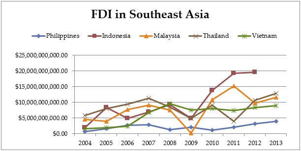 FDI ASEAN