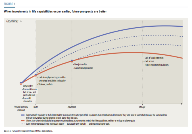 When investments in life capabilities occur earlier, future prospects are better, pg. 4