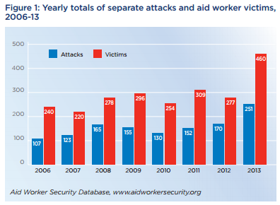 Chart taken from Aid Worker Security Report 2014