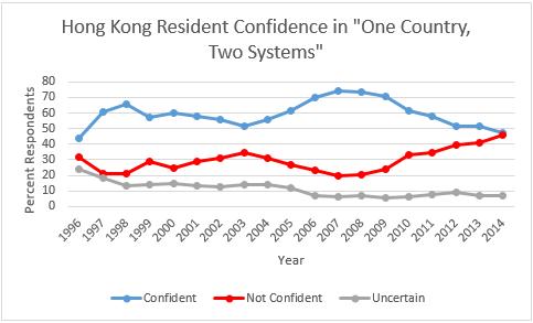 1 2 Confidence