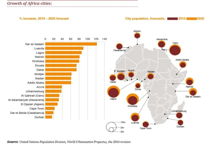 Africa Cities Graphic