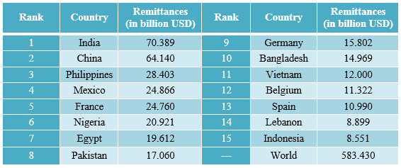 remittance source