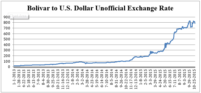 The Bolivar has seen steep devaluations since President Chavez's death in March 2013, rising from 21 Bolivars per U.S. dollar to 820 per dollar today.